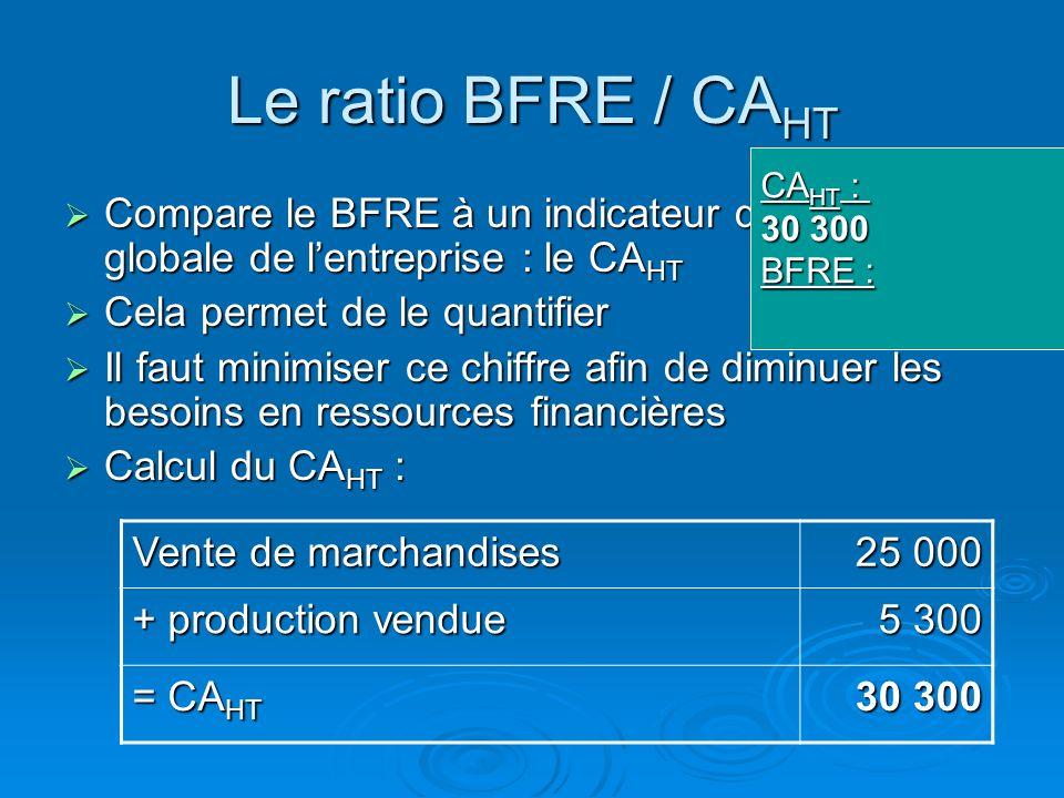 Le ratio BFRE / CAHTCAHT : 30 300. BFRE : Compare le BFRE à un indicateur d'activité globale de l'entreprise : le CAHT.