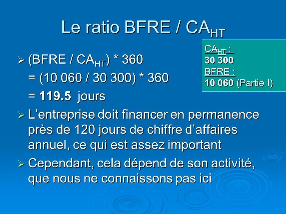 Le ratio BFRE / CAHT (BFRE / CAHT) * 360 = (10 060 / 30 300) * 360