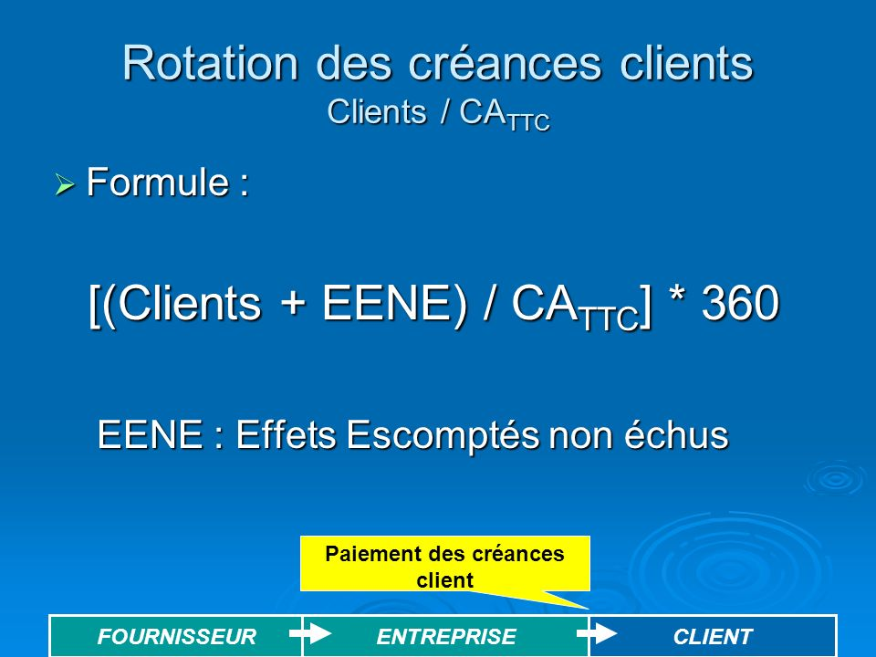 Rotation des créances clients Clients / CATTC