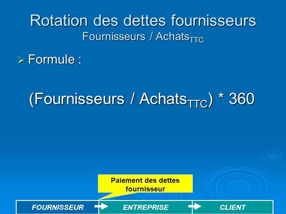 Rotation des dettes fournisseurs Fournisseurs / AchatsTTC
