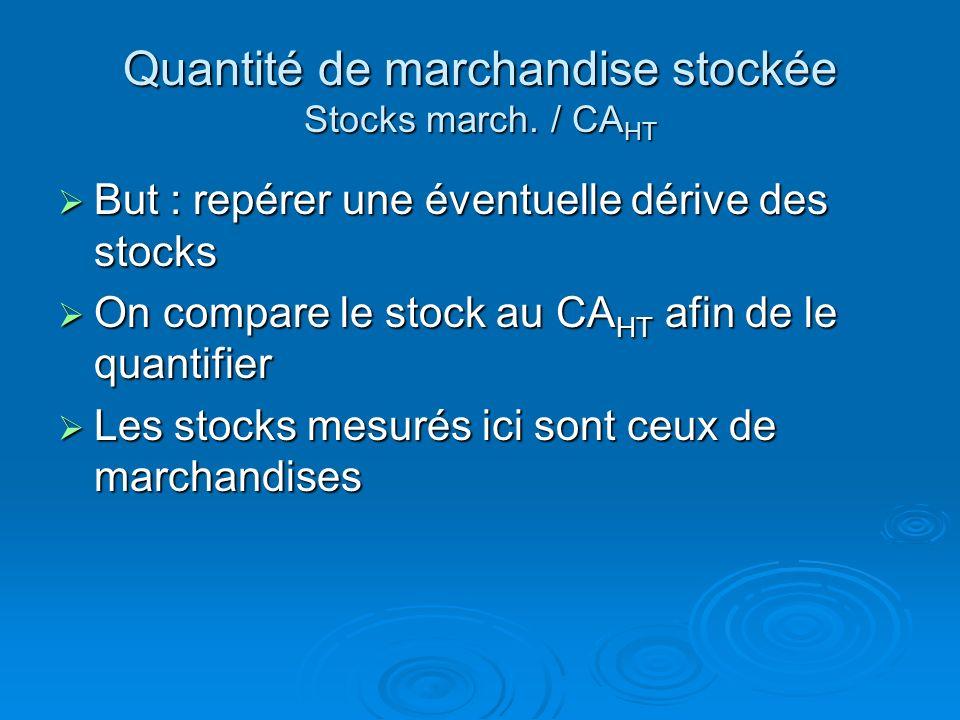 Quantité de marchandise stockée Stocks march. / CAHT