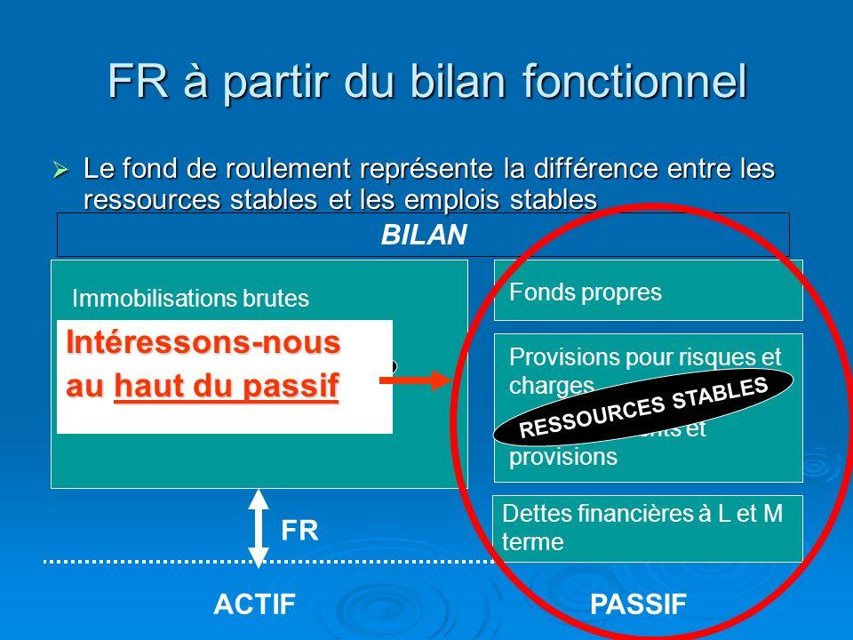 FR à partir du bilan fonctionnel