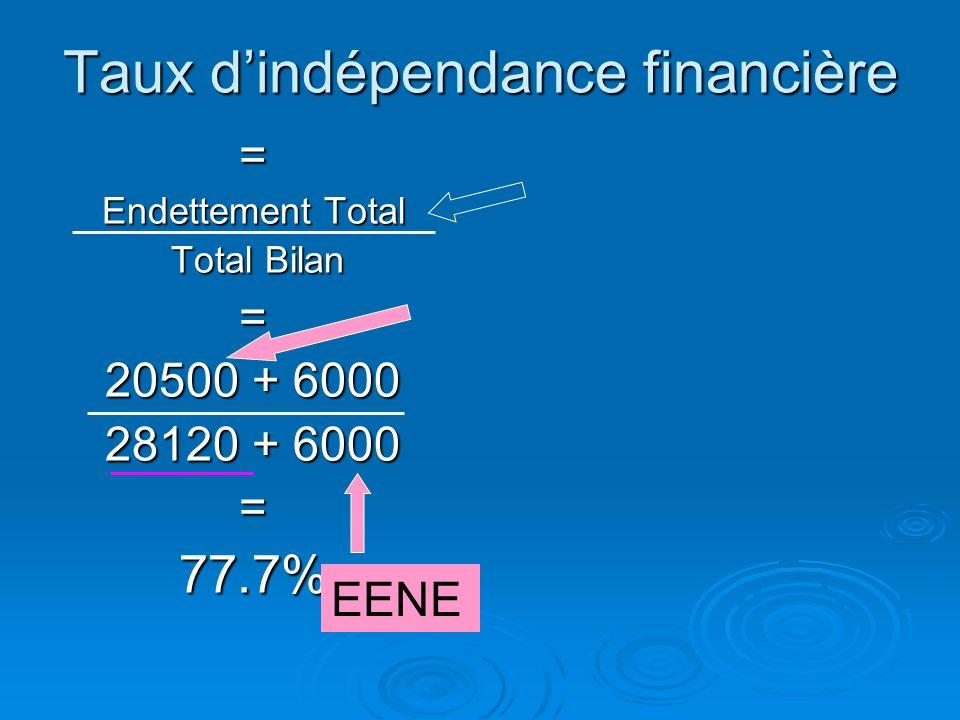 Taux d'indépendance financière