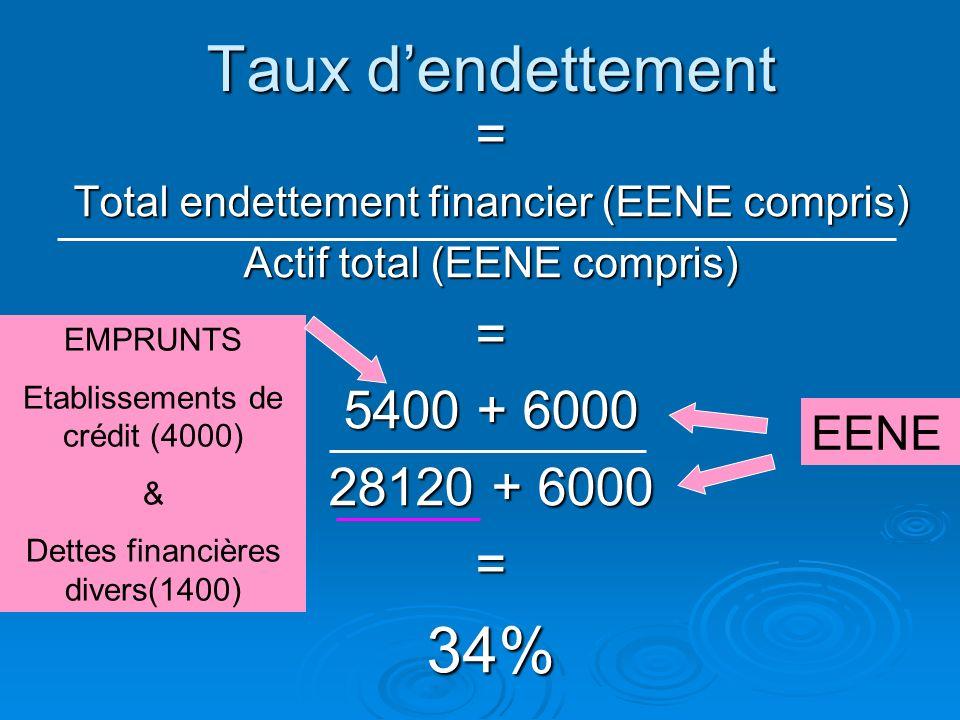 Taux d'endettement 34% = 5400 + 6000 28120 + 6000 EENE