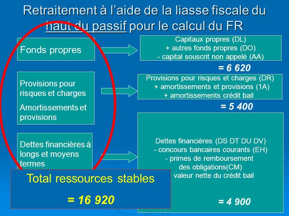 Retraitement à l'aide de la liasse fiscale du haut du passif pour le calcul du FR