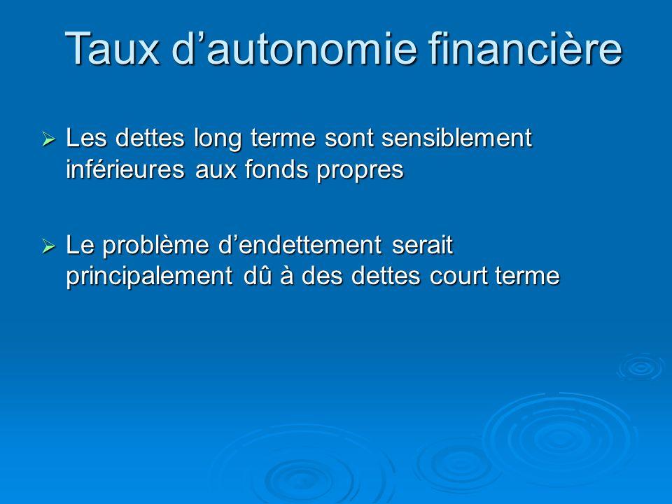 Taux d'autonomie financière