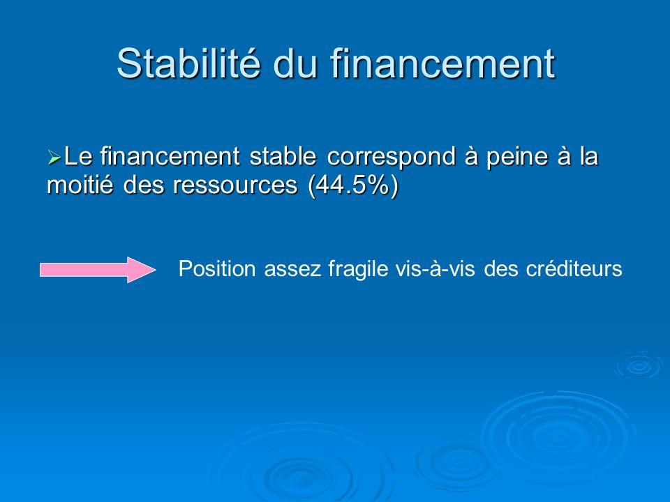 Stabilité du financement