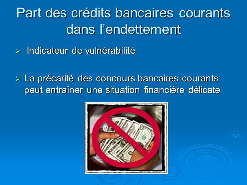 Part des crédits bancaires courants dans l'endettement
