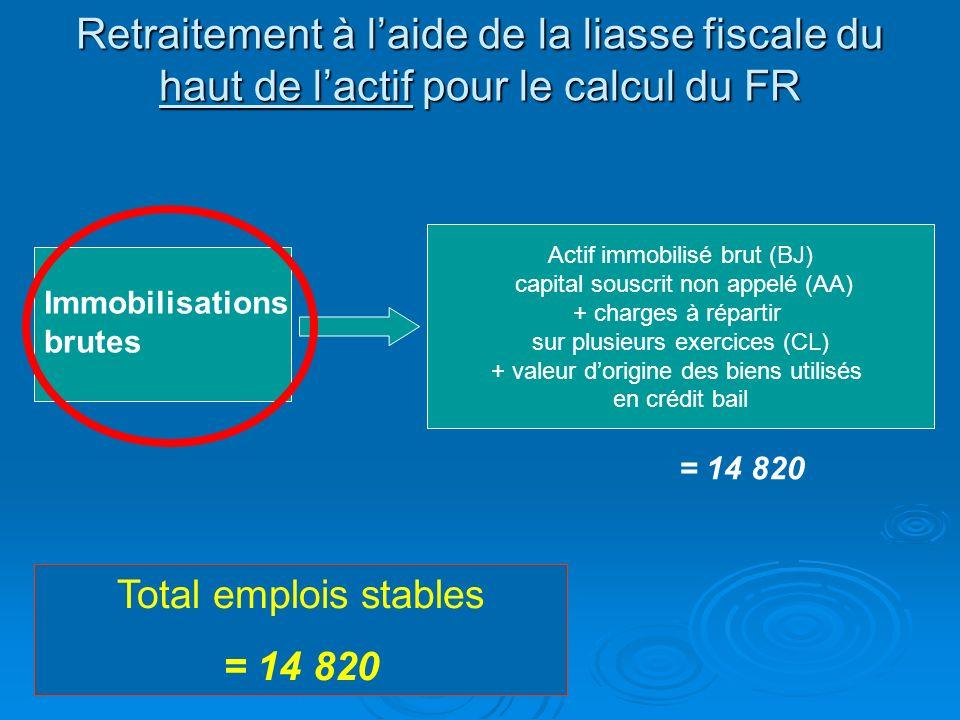 Retraitement à l'aide de la liasse fiscale du haut de l'actif pour le calcul du FR