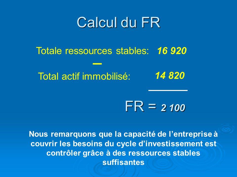 _ Calcul du FR FR = 2 100 Totale ressources stables: 16 920