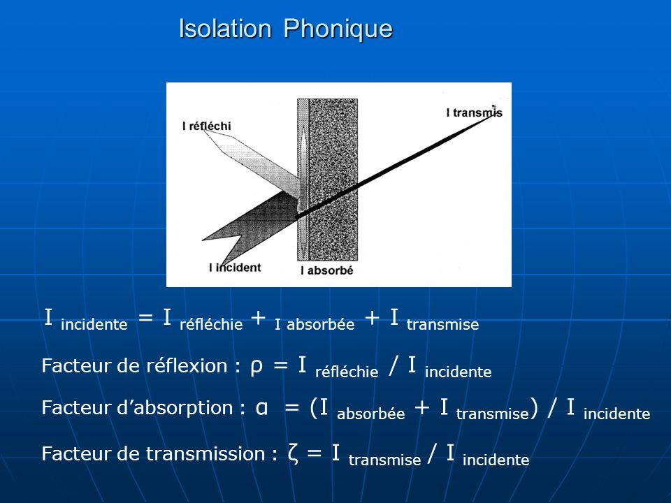Isolation PhoniqueI incidente = I réfléchie + I absorbée + I transmise. Facteur de réflexion : ρ = I réfléchie / I incidente.