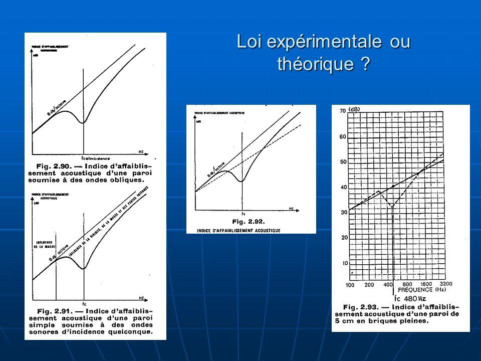 Loi expérimentale ou théorique