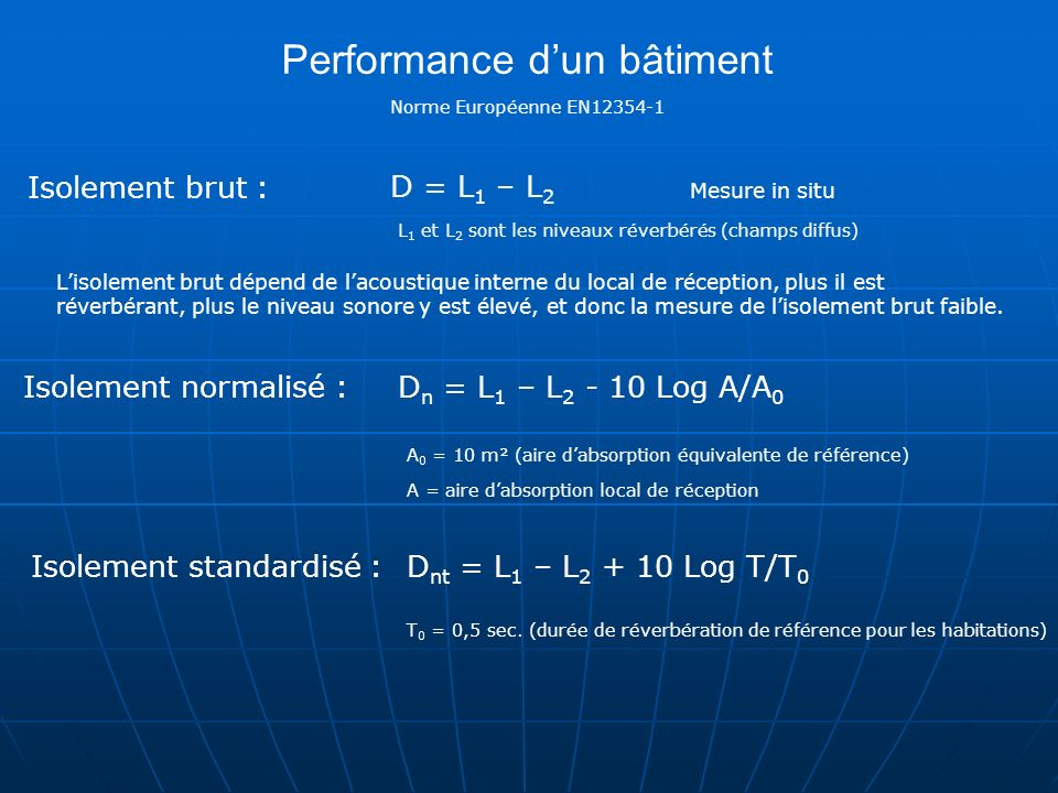 Performance d'un bâtiment