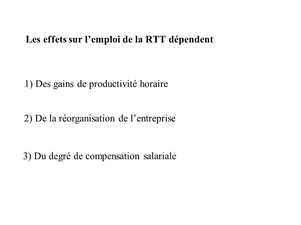 Les effets sur l'emploi de la RTT dépendent