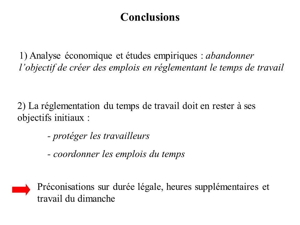 Conclusions 1) Analyse économique et études empiriques : abandonner l'objectif de créer des emplois en réglementant le temps de travail.