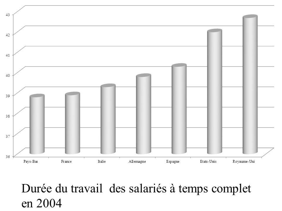 Durée du travail des salariés à temps complet en 2004