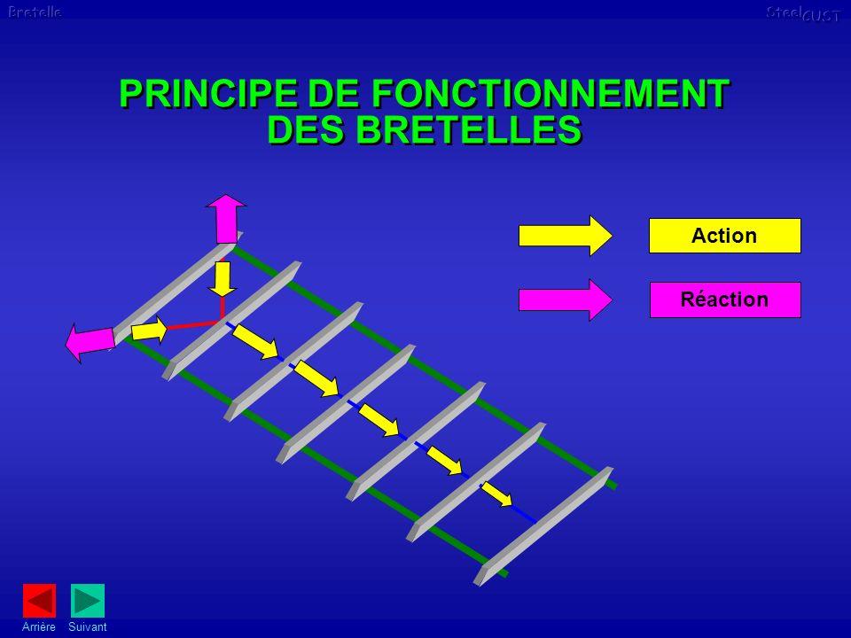 PRINCIPE DE FONCTIONNEMENT DES BRETELLES