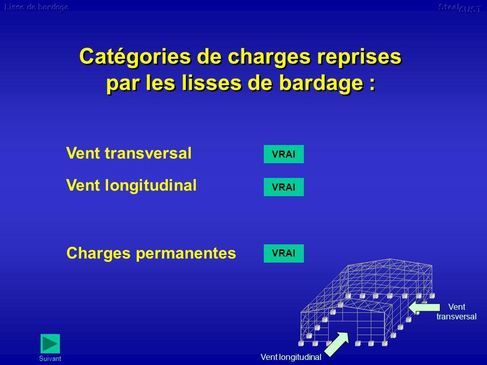 Catégories de charges reprises par les lisses de bardage :