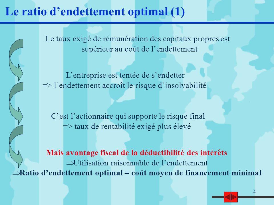 Le ratio d'endettement optimal (1)