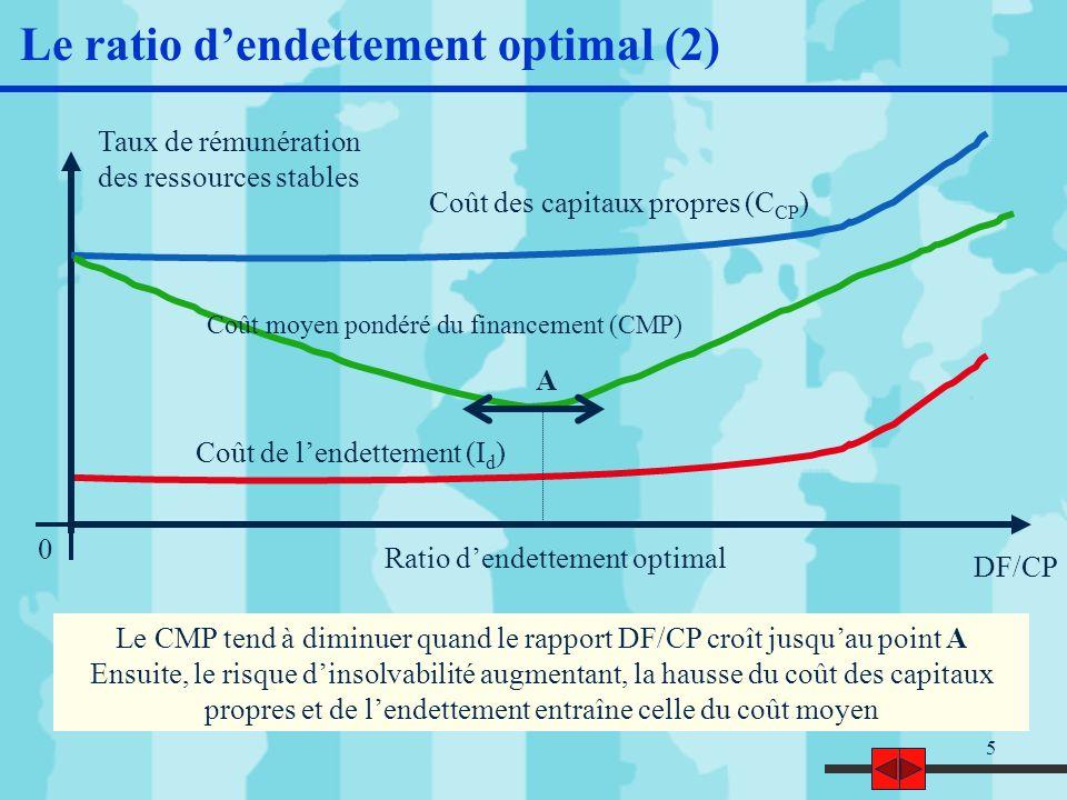 Le CMP tend à diminuer quand le rapport DF/CP croît jusqu'au point A