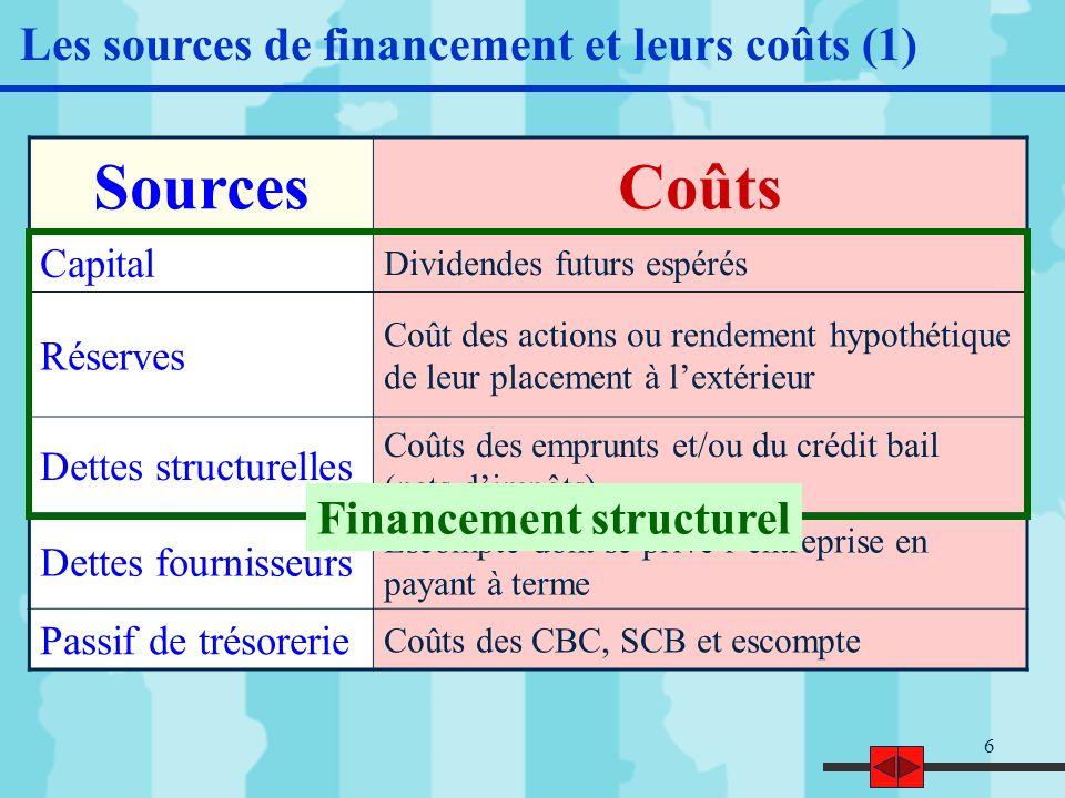 Sources Coûts Les sources de financement et leurs coûts (1)