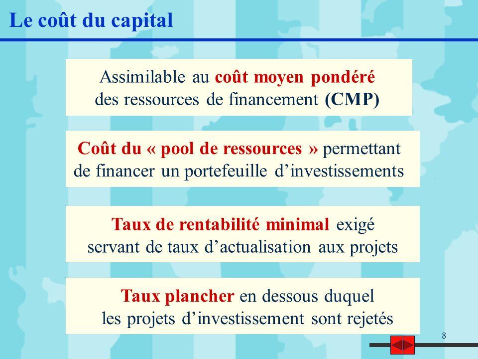 Le coût du capital Assimilable au coût moyen pondéré