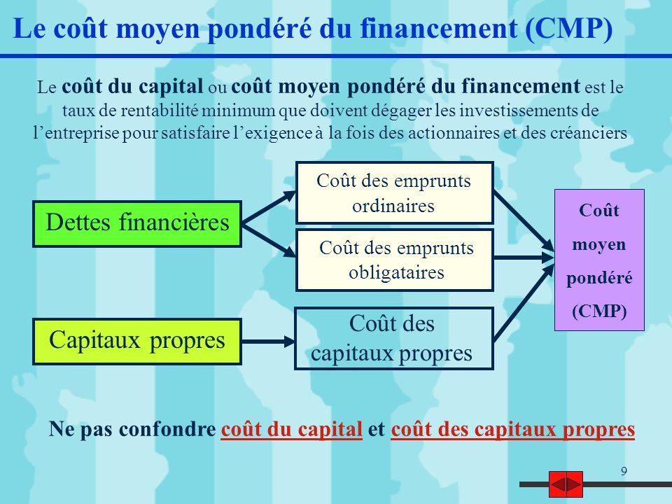 Le coût moyen pondéré du financement (CMP)
