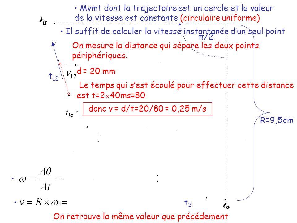 Mvmt dont la trajectoire est un cercle et la valeur de la vitesse est constante (circulaire uniforme)