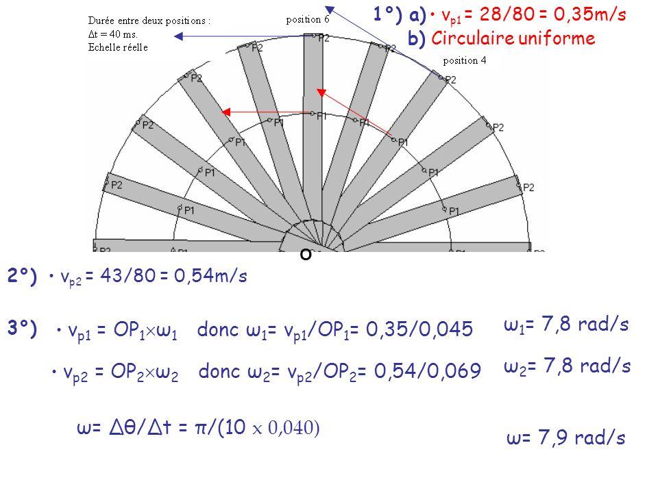 ω1= 7,8 rad/s ω2= 7,8 rad/s ω= Δθ/Δt = π/(10 x 0,040) ω= 7,9 rad/s
