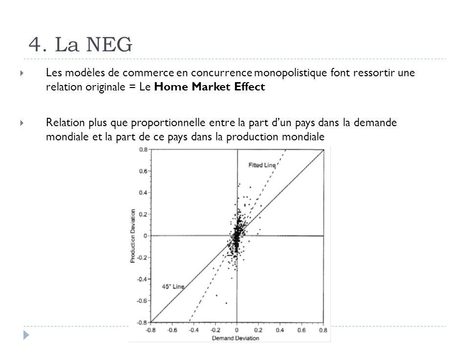 4. La NEG Les modèles de commerce en concurrence monopolistique font ressortir une relation originale = Le Home Market Effect.