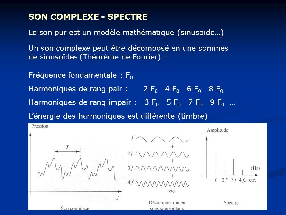 SON COMPLEXE - SPECTRE Le son pur est un modèle mathématique (sinusoïde…)