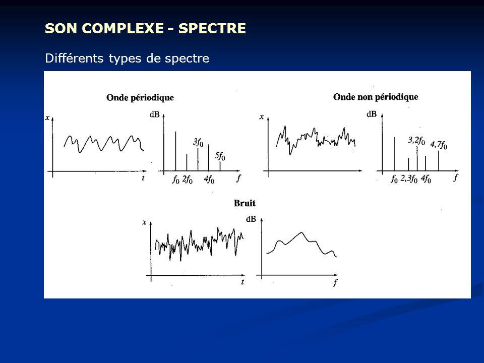 SON COMPLEXE - SPECTRE Différents types de spectre