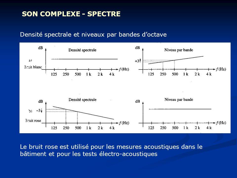 SON COMPLEXE - SPECTRE Densité spectrale et niveaux par bandes d'octave.
