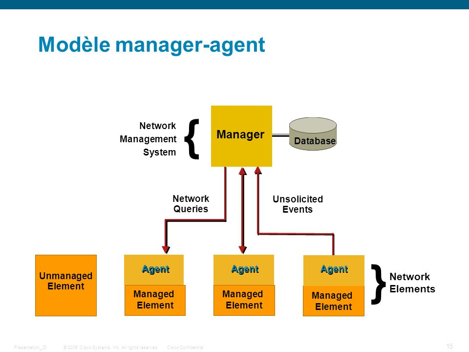 { } Modèle manager-agent Manager Network Elements Network Management