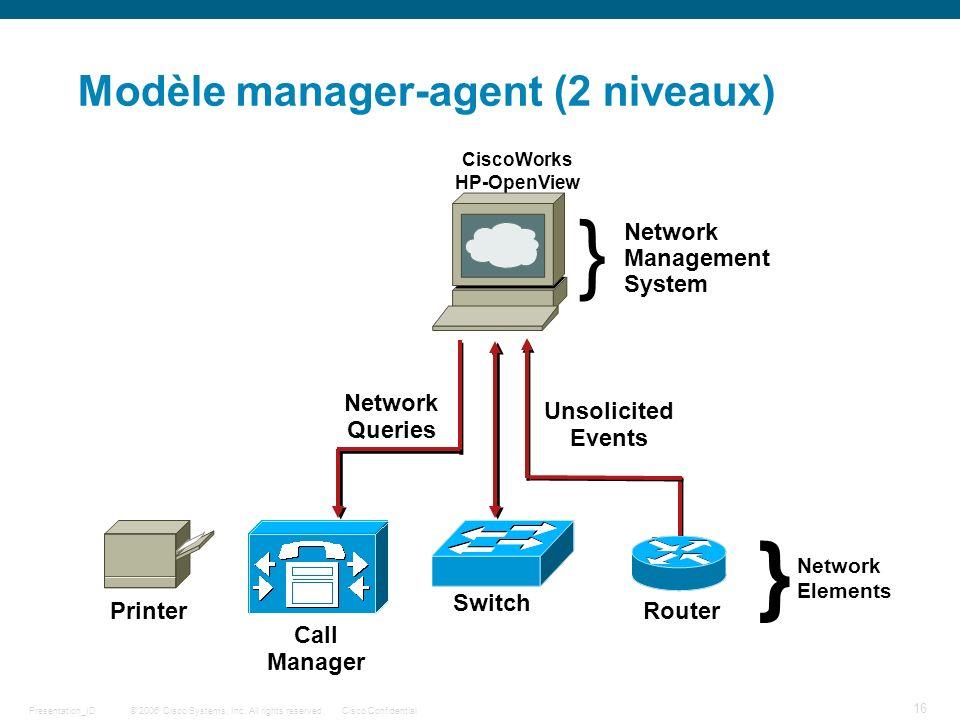 Modèle manager-agent (2 niveaux)
