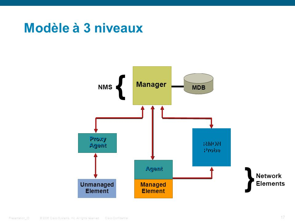 { } Modèle à 3 niveaux Manager NMS Network Elements MDB Proxy Agent
