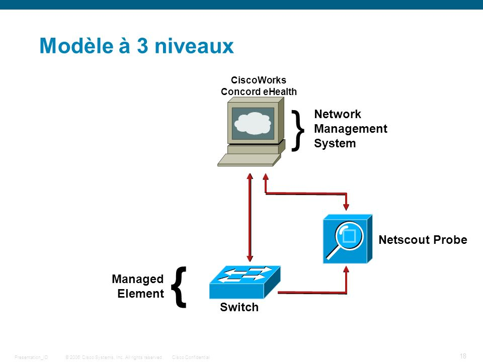 } { Modèle à 3 niveaux Network Management System Netscout Probe