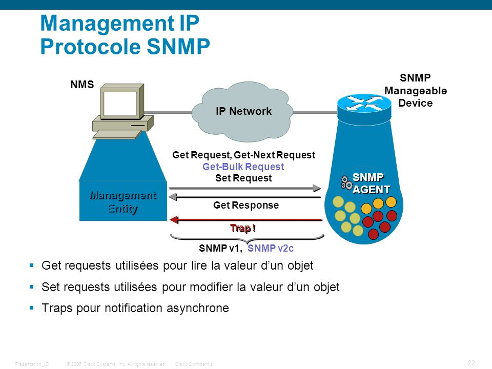 Management IP Protocole SNMP