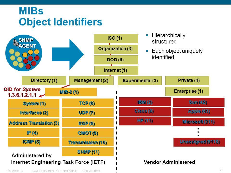 MIBs Object Identifiers
