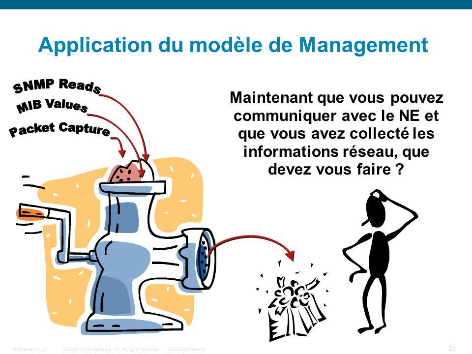 Application du modèle de Management