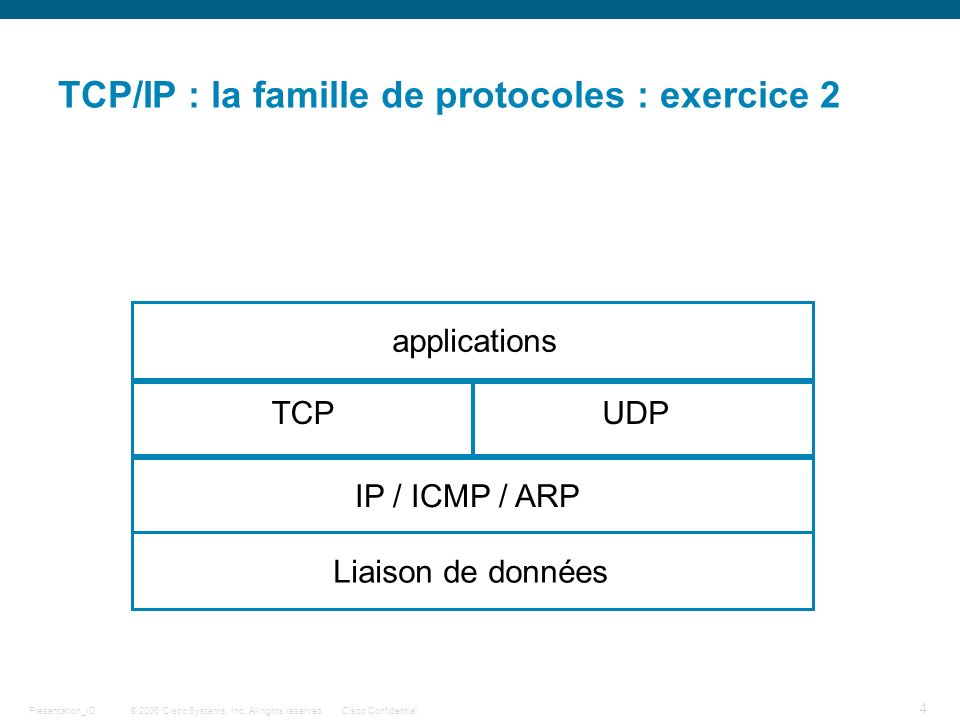 TCP/IP : la famille de protocoles : exercice 2