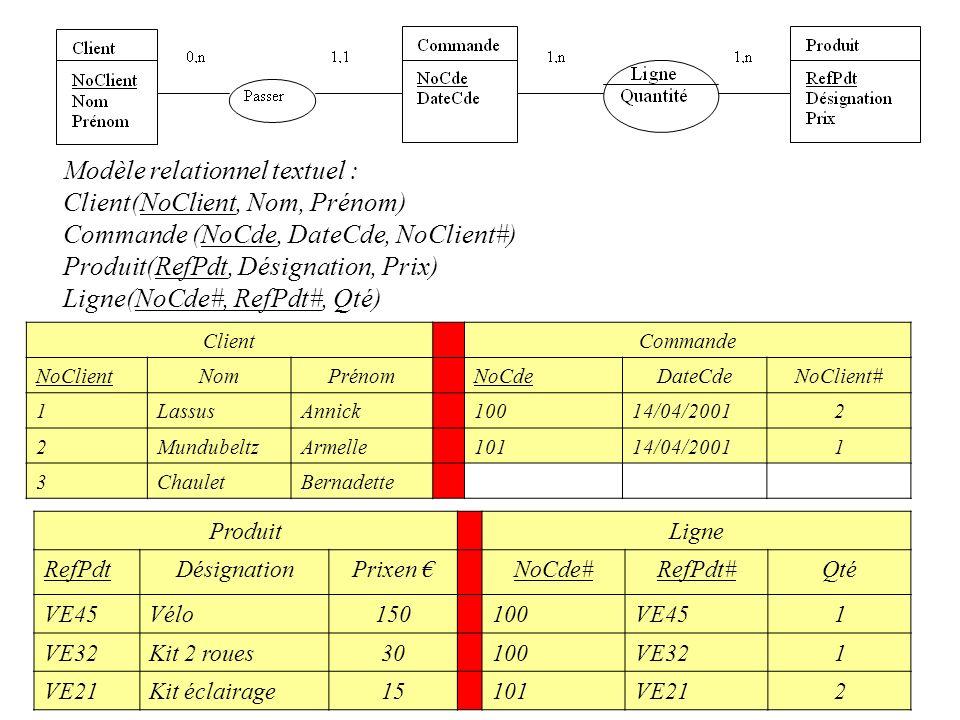 Modèle relationnel textuel : Client(NoClient, Nom, Prénom)