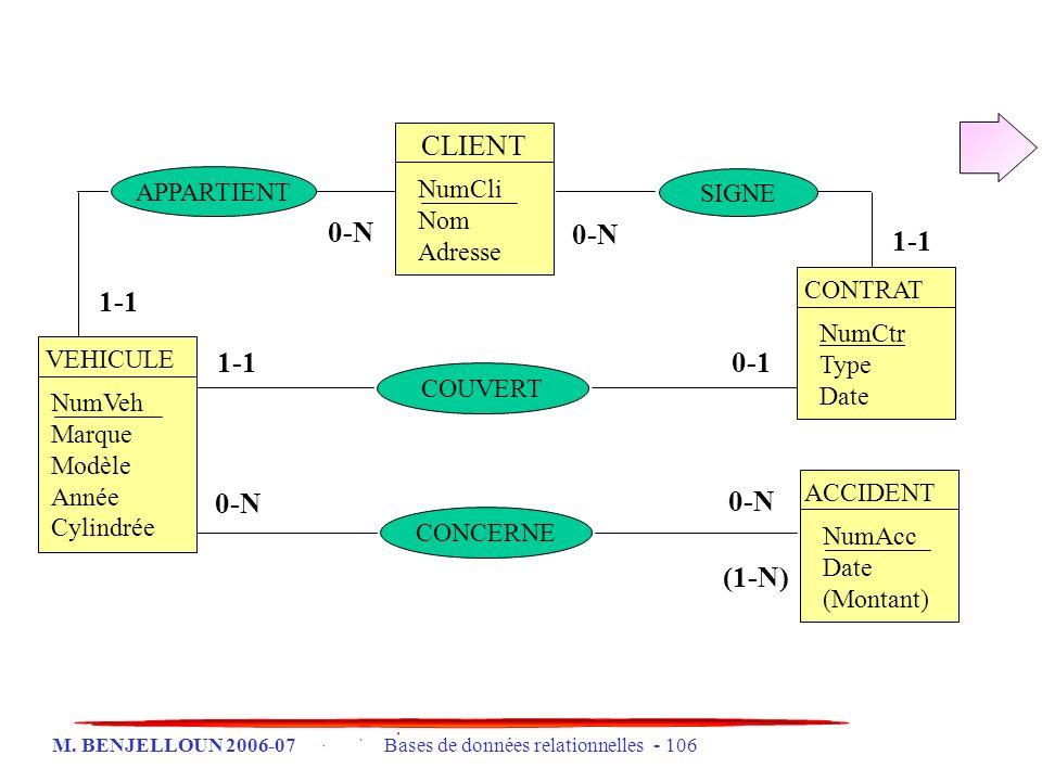 CLIENT 0-N 0-N 1-1 1-1 1-1 0-1 0-N 0-N (1-N) APPARTIENT NumCli Nom