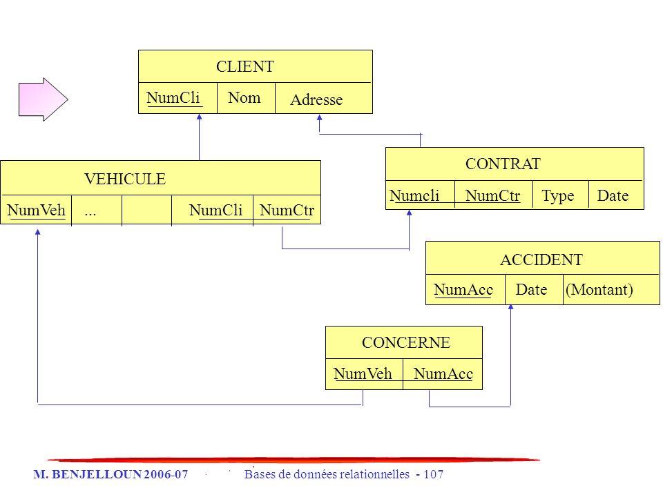 CLIENT NumCli. Nom. Adresse. CONTRAT. VEHICULE. Numcli. NumCtr. Type. Date. NumVeh. ... NumCli.