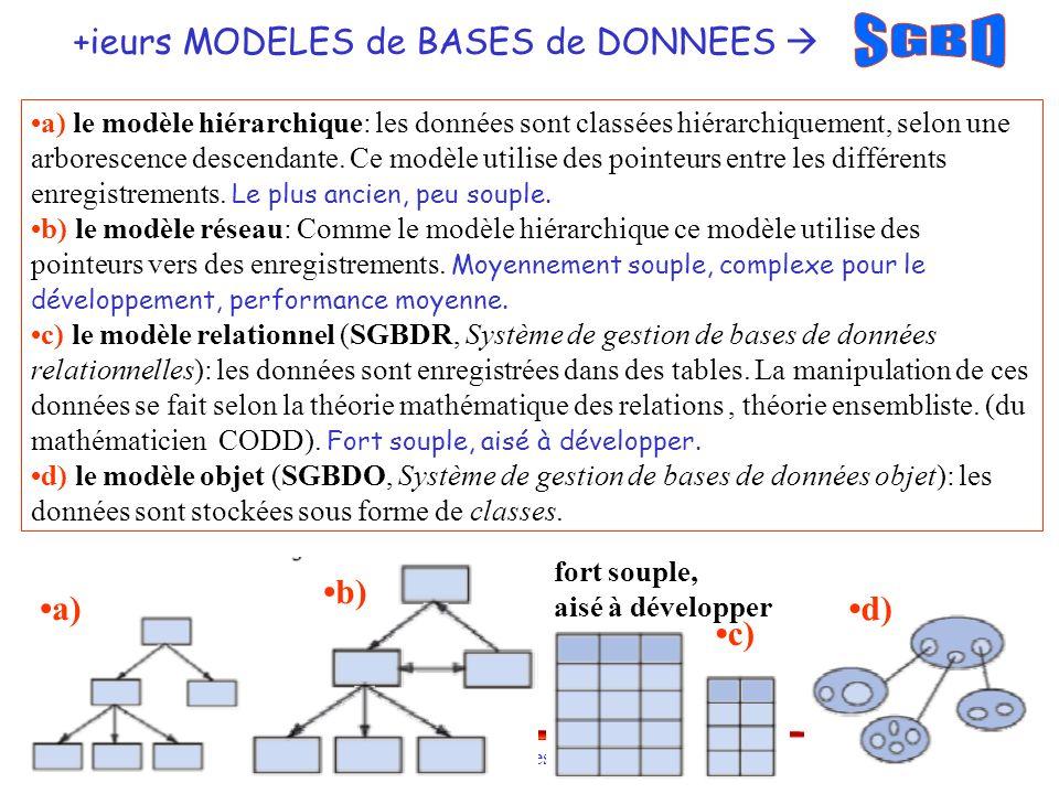 SGBD +ieurs MODELES de BASES de DONNEES  •b) •a) •d) •c)