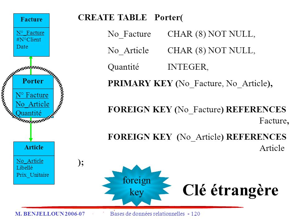 Clé étrangère foreign key CREATE TABLE Porter(