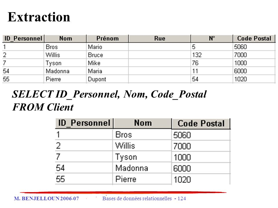 Extraction SELECT ID_Personnel, Nom, Code_Postal FROM Client