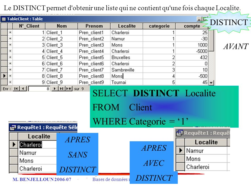 SELECT DISTINCT Localite FROM Client WHERE Categorie = '1'