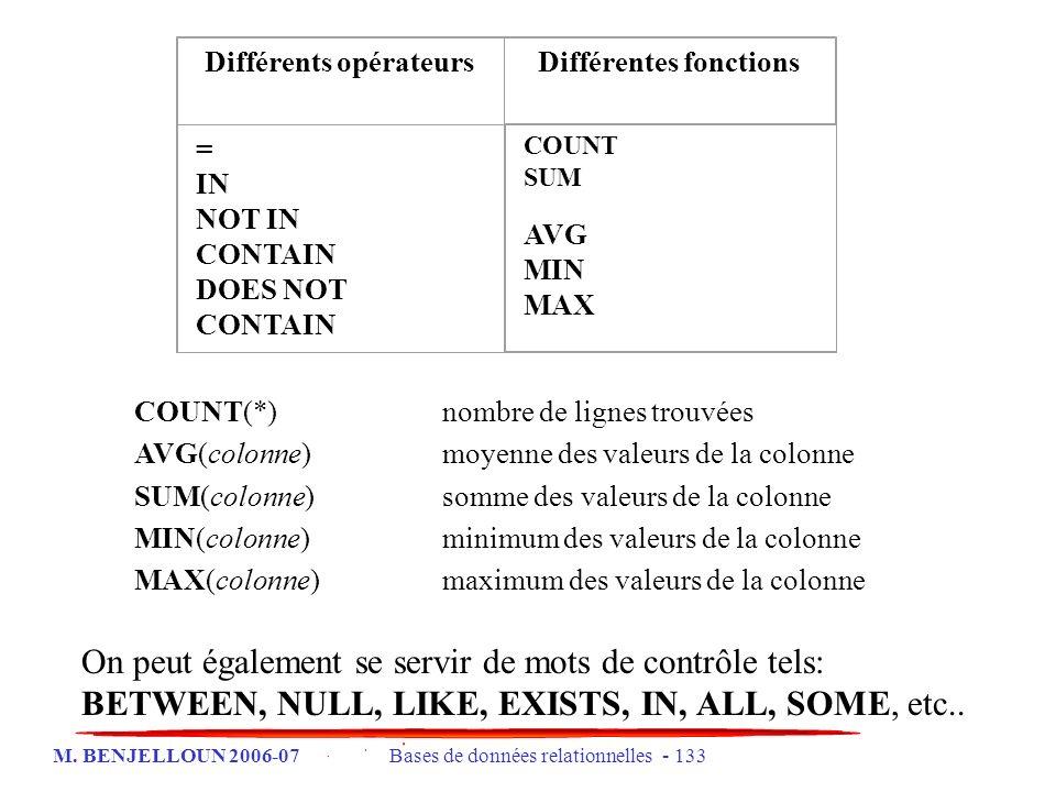 Différents opérateurs Différentes fonctions
