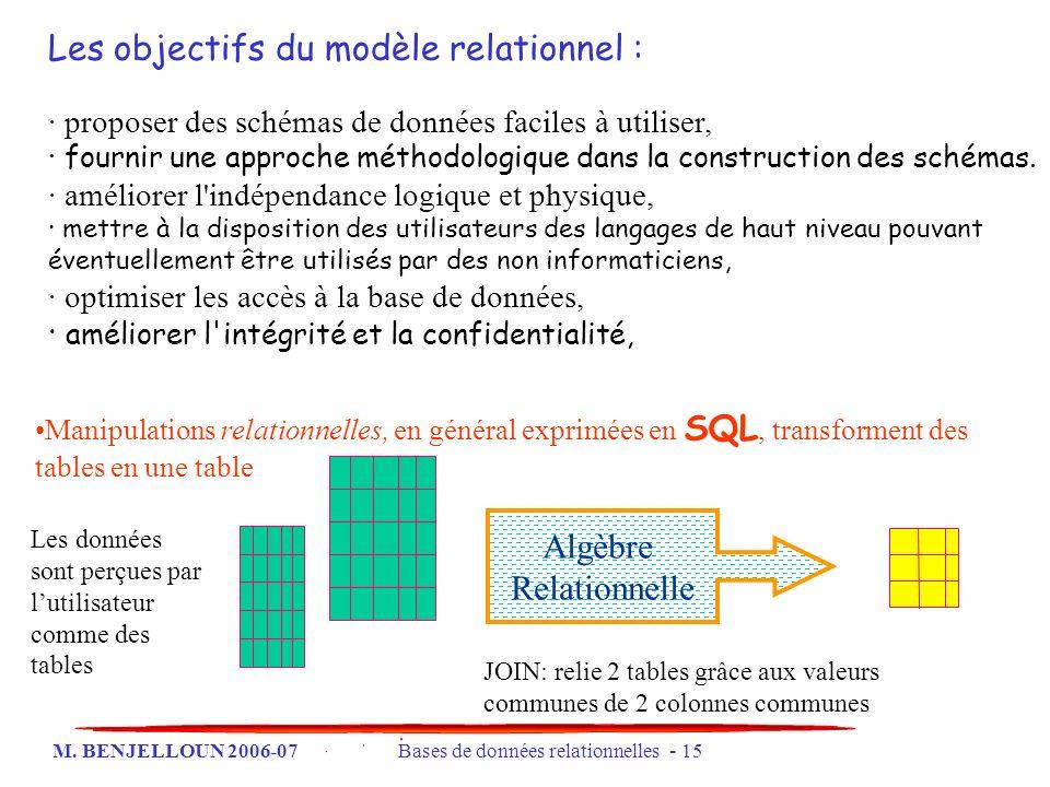 Les objectifs du modèle relationnel :